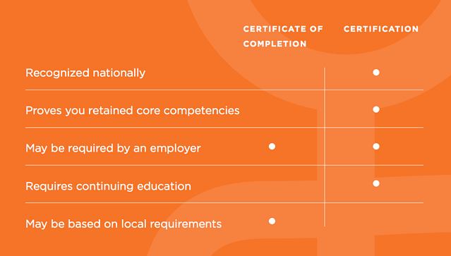 What Does It Mean to be Certified?