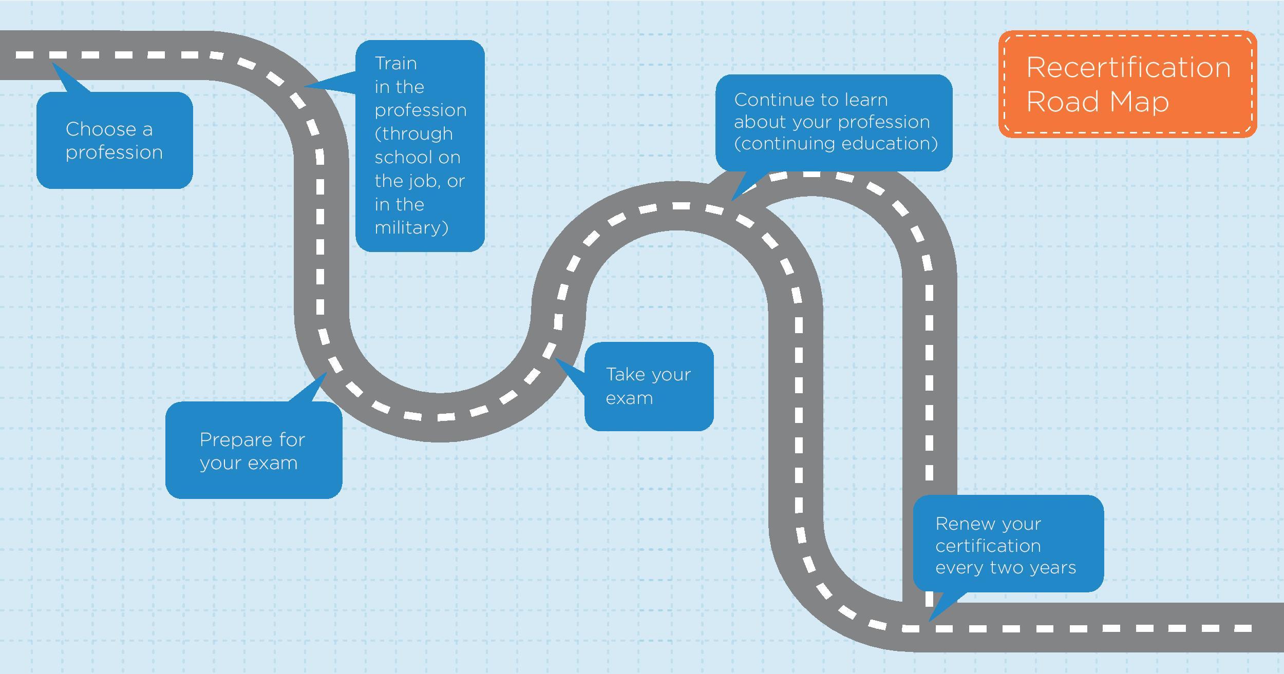 Certification Roadmap.jpg