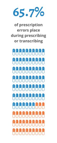 66% of prescription errors