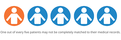 One out of every five patients may not be completely matched to their medical records