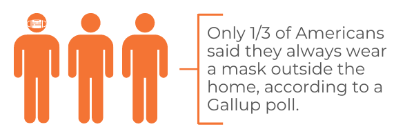 Only 13 of Americans said they always wear a mask outside the home, according to a Gallup poll.