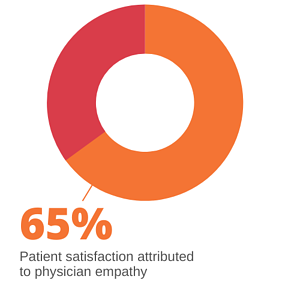 Patient satisfaction attributed to physician empathy