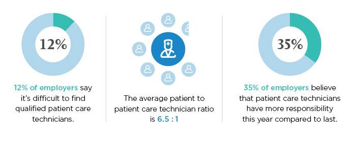 average patients patient care technicians see a day
