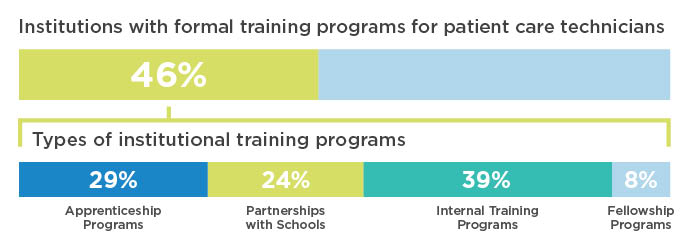 Institutions with formal training programs for patient care technicians