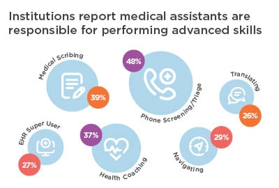 medical assistants are responsible for performing advanced skills