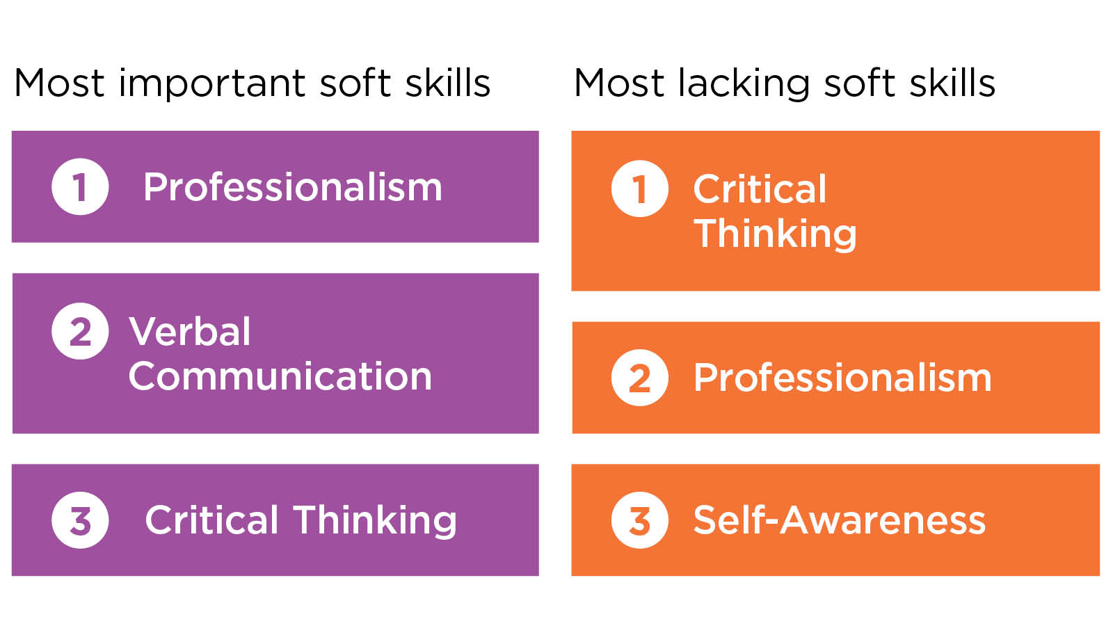 Most important and most lacking soft skills in medical assistants