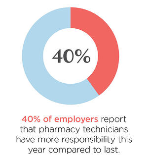 employers report that pharmacy technicians have more responsibility this year