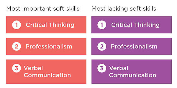 most important and most lacking soft skills