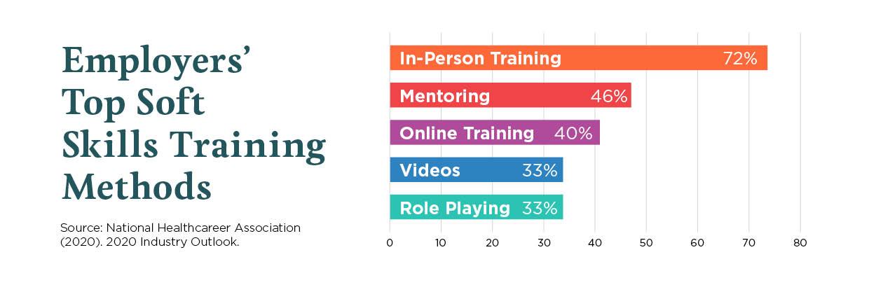 Employers Top Soft Skills Training Methods