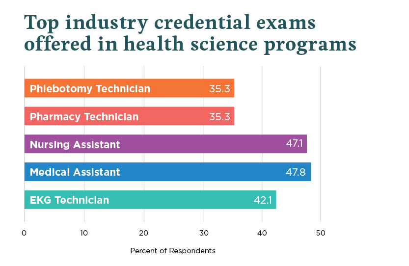 Industry Credential Exams Offered in Health Science Programs