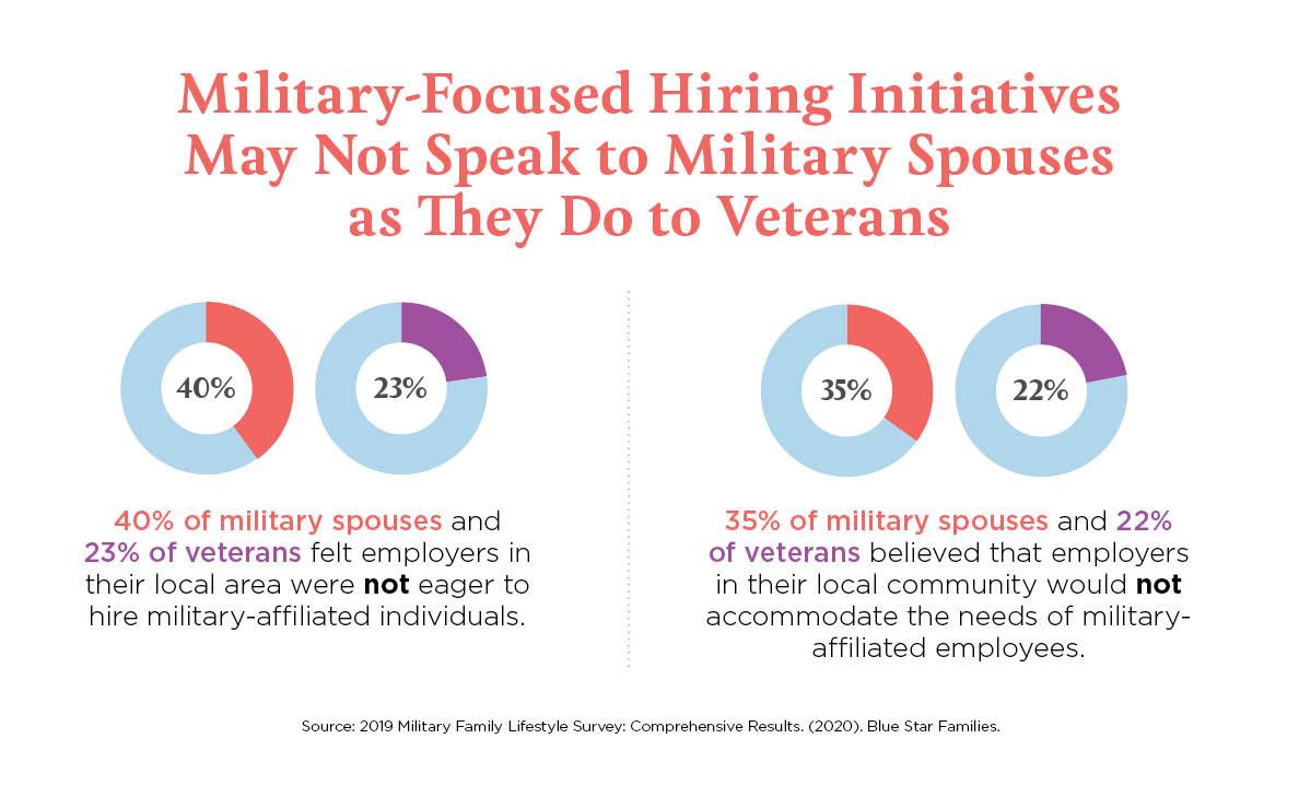 Military-focused hiring initiatives