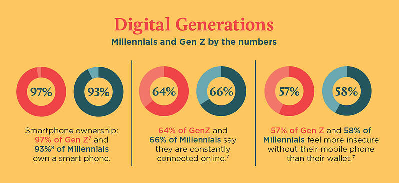 Millennials and Gen Z by the numbers