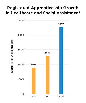Registered Apprenticeship Growth in Healthcare and Social ASsistance