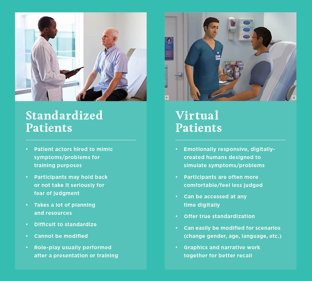 Standardized Patient Vs. Virtual Patients