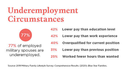 Underemployment of military spouses