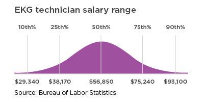 EKG technician salary tange