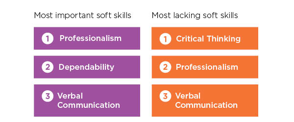most important and lacking soft skills for medical administrative assistants