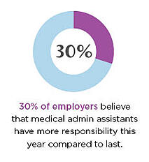maa-stats430% of employers believe that medical admin assistants have more responsibility this year compared to last