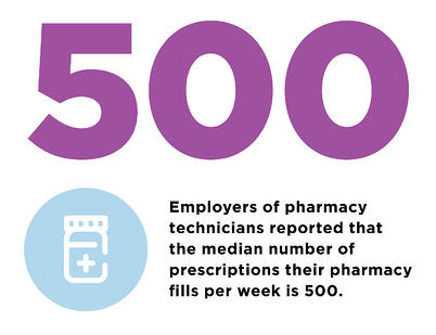 Employers of pharmacy techs reported that the median number of prescriptions their pharmacy fills per week is 500